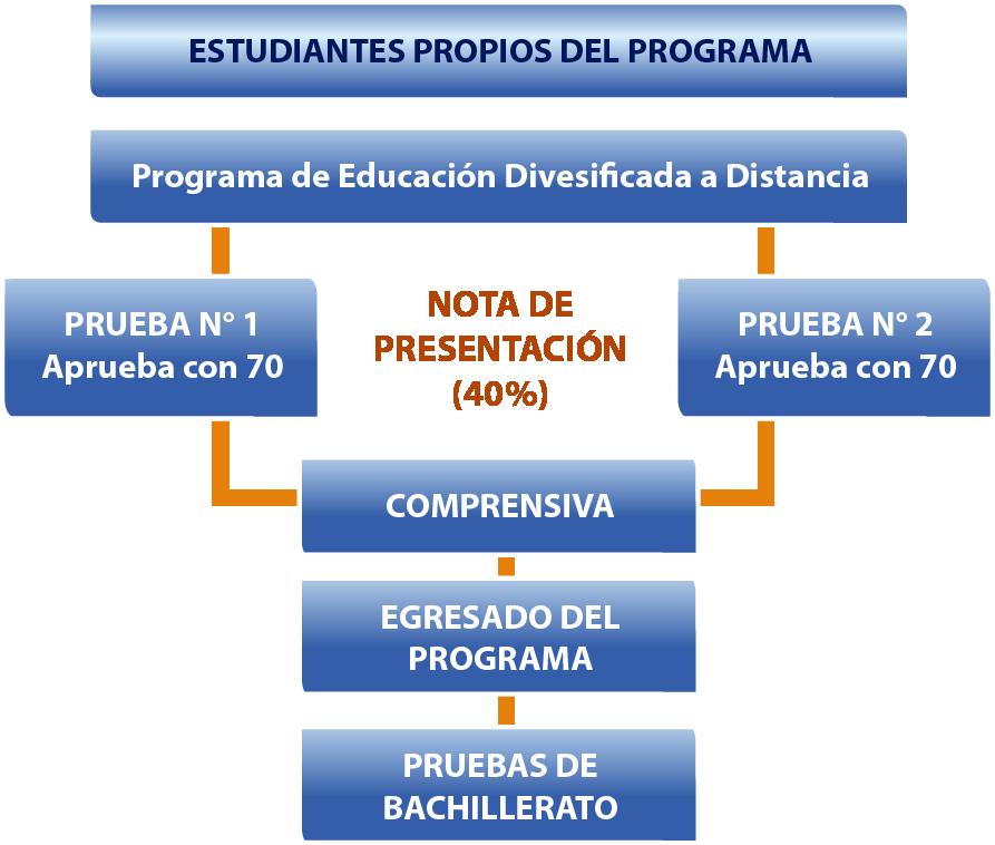 Notas de presentación de Programa EDAD